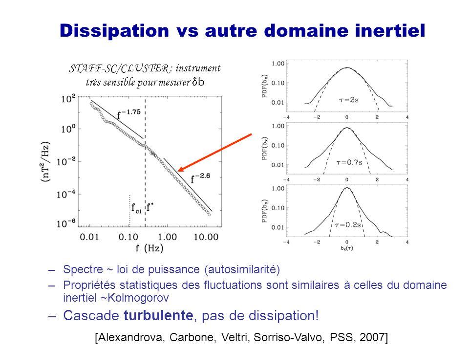 Dissipation vs autre domaine inertiel [Alexandrova, Carbone, Veltri, Sorriso-Valvo, PSS, 2007] Cascade turbulente aux petites échelles! –Spectre ~ loi