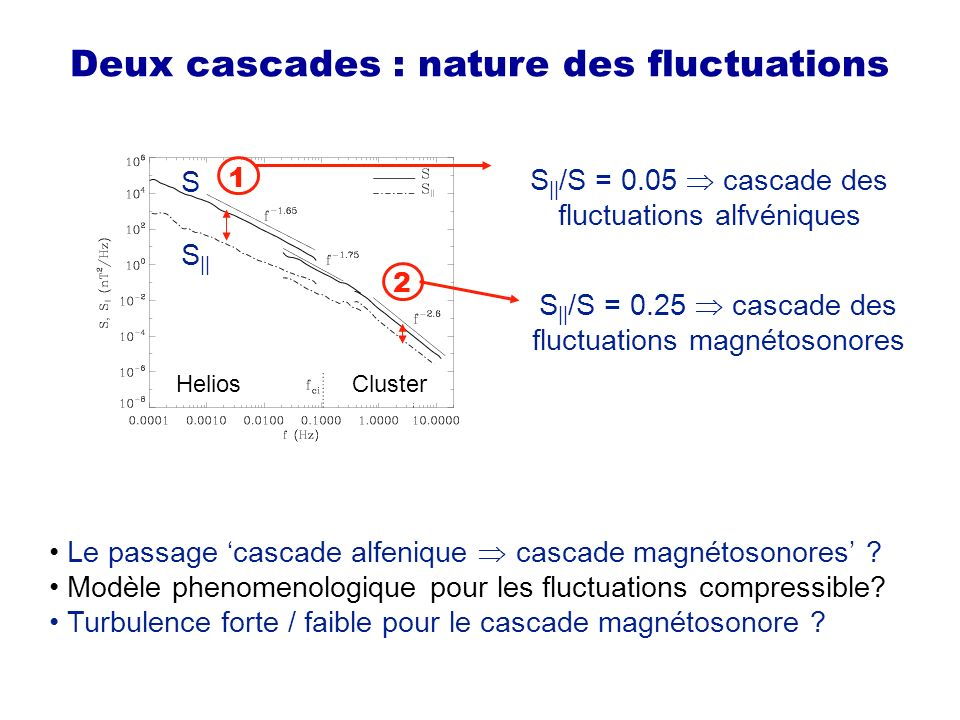 From weak to strong turbulence LH: V with k RH Alfvén waves dispersion in Hall MHD = A / NL <1 >1 at low frequencies : = v l /v << 1 weak turbulence is possible at the vicinity of f ci V ~ 0 and NL < A may be strong turbulence (generation of coherent structures) –weak turbulence : mixture of weakly interacting linear waves with small amplitudes and random phases, = A / NL is small –strong turbulence : non-linear interactions are strong >1