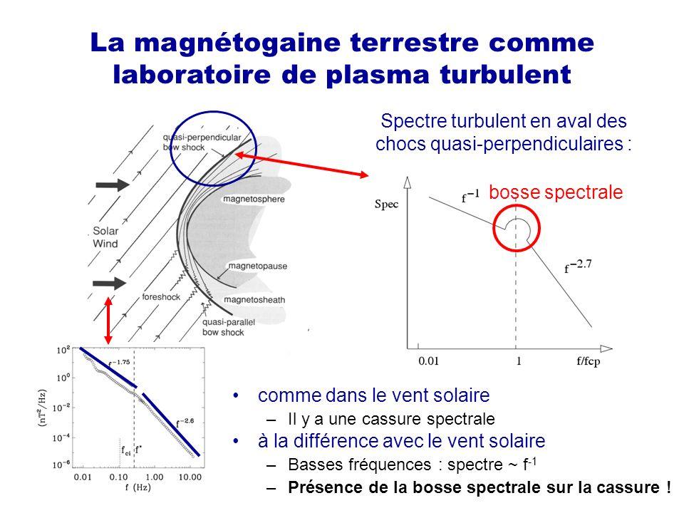 La magnétogaine terrestre comme laboratoire de plasma turbulent Spectre turbulent en aval des chocs quasi-perpendiculaires : bosse spectrale comme dans le vent solaire –Il y a une cassure spectrale à la différence avec le vent solaire –Basses fréquences : spectre ~ f -1 –Présence de la bosse spectrale sur la cassure !
