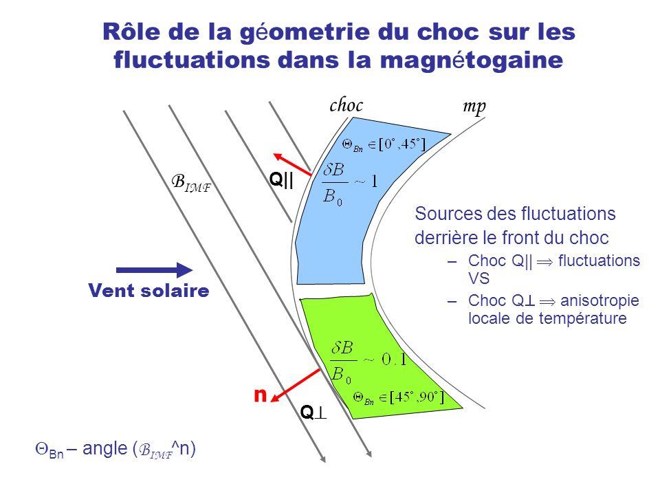 Vent solaire choc mp Rôle de la g é ometrie du choc sur les fluctuations dans la magn é togaine Bn – angle ( B IMF ^n) Q|| Q n B IMF Sources des fluctuations derrière le front du choc –Choc Q|| fluctuations VS –Choc Q anisotropie locale de température