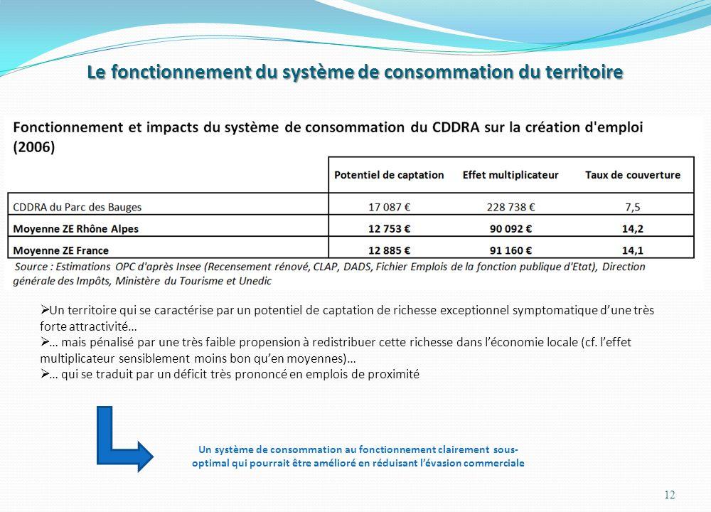 Le fonctionnement du système de consommation du territoire 12 Un territoire qui se caractérise par un potentiel de captation de richesse exceptionnel