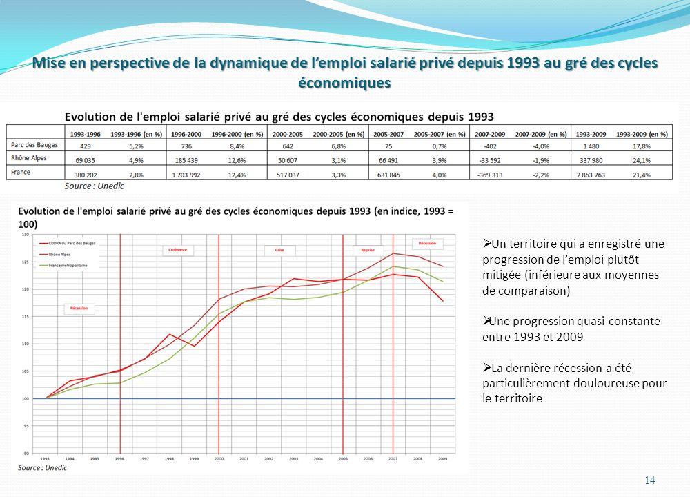 Mise en perspective de la dynamique de lemploi salarié privé depuis 1993 au gré des cycles économiques 14 Un territoire qui a enregistré une progression de lemploi plutôt mitigée (inférieure aux moyennes de comparaison) Une progression quasi-constante entre 1993 et 2009 La dernière récession a été particulièrement douloureuse pour le territoire