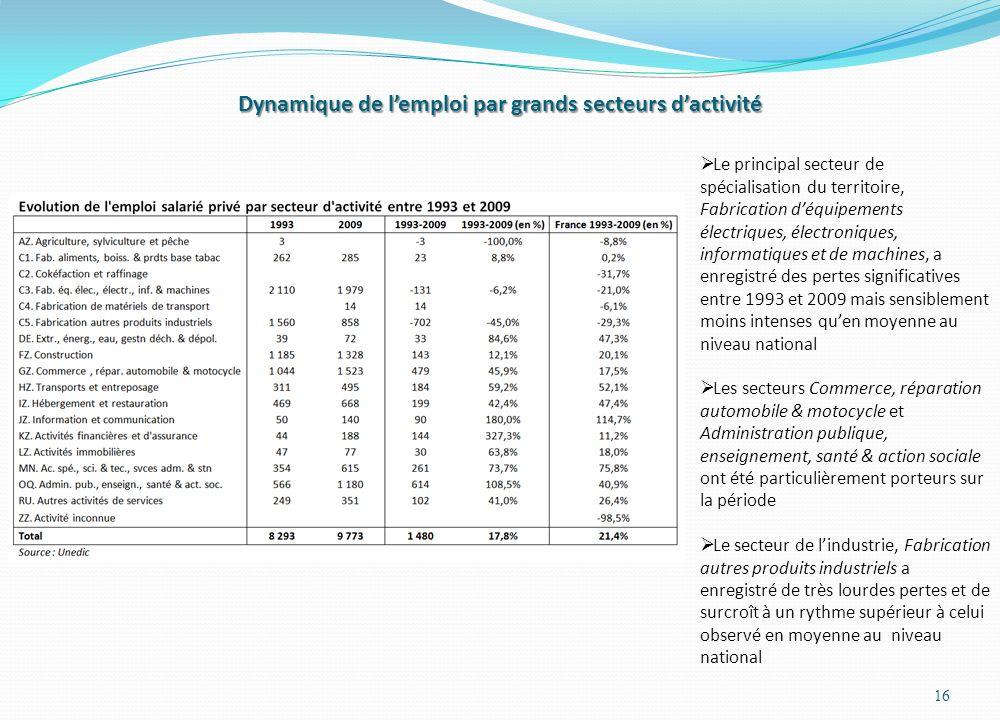 Dynamique de lemploi par grands secteurs dactivité 16 Le principal secteur de spécialisation du territoire, Fabrication déquipements électriques, élec