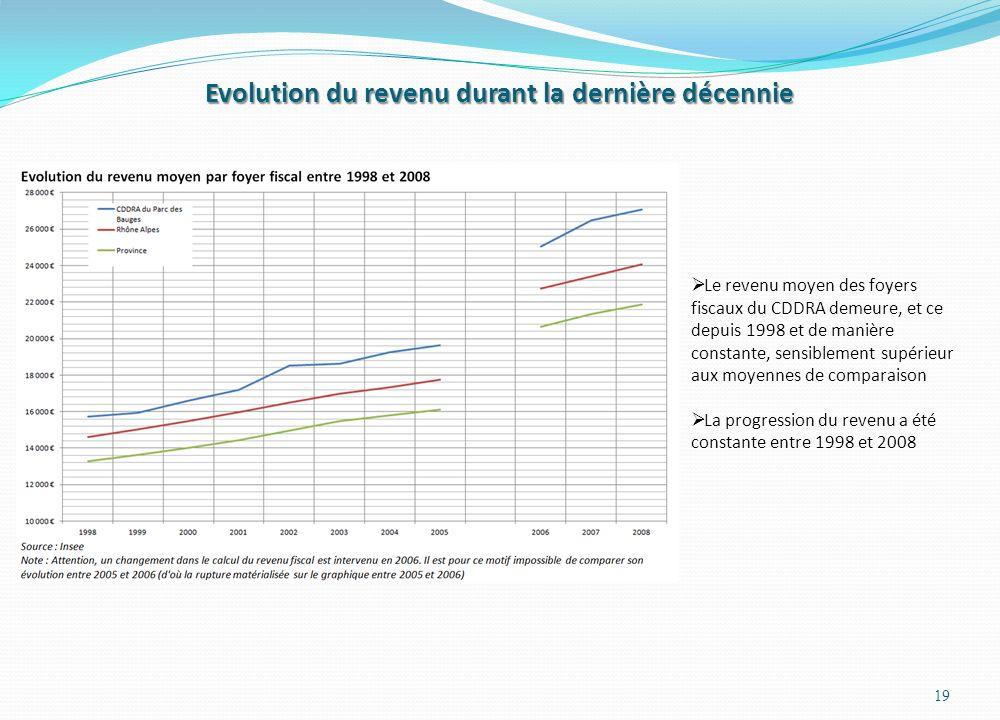 Evolution du revenu durant la dernière décennie 19 Le revenu moyen des foyers fiscaux du CDDRA demeure, et ce depuis 1998 et de manière constante, sensiblement supérieur aux moyennes de comparaison La progression du revenu a été constante entre 1998 et 2008