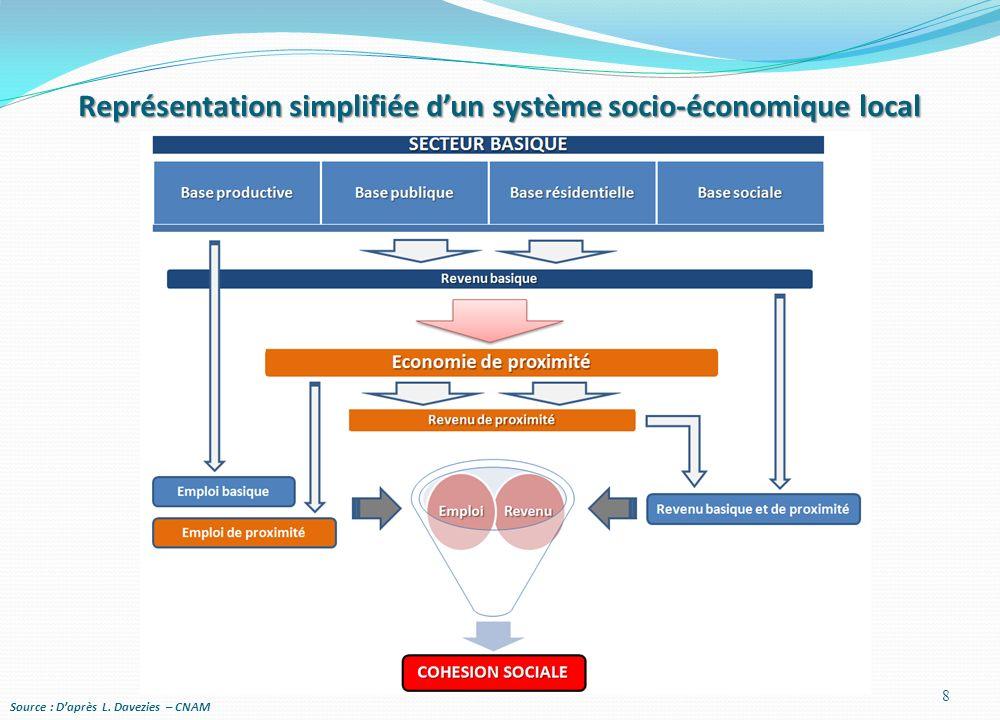 Représentation simplifiée dun système socio-économique local Source : Daprès L. Davezies – CNAM 8