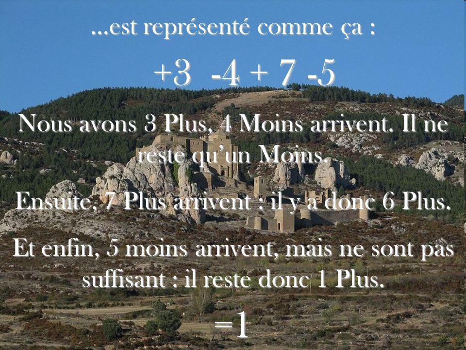 …est représenté comme ça : =1 Nous avons 3 Plus, 4 Moins arrivent. Il ne reste quun Moins. Ensuite, 7 Plus arrivent : il y a donc 6 Plus. Et enfin, 5