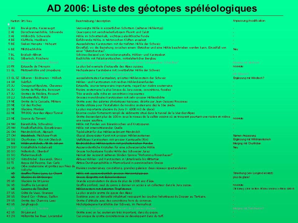 AD 2006: Liste des géotopes spéléologiques