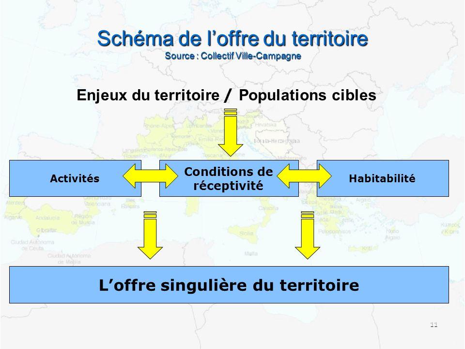 Schéma de loffre du territoire Source : Collectif Ville-Campagne 11 Enjeux du territoire / Populations cibles ActivitésHabitabilité Conditions de réceptivité Loffre singulière du territoire