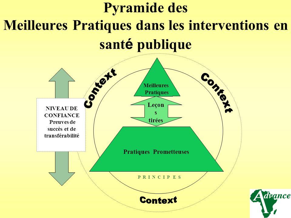 Pyramide des Meilleures Pratiques dans les interventions en sant é publique Meilleures Pratiques P R I N C I P E S Pratiques Prometteuses NIVEAU DE CO