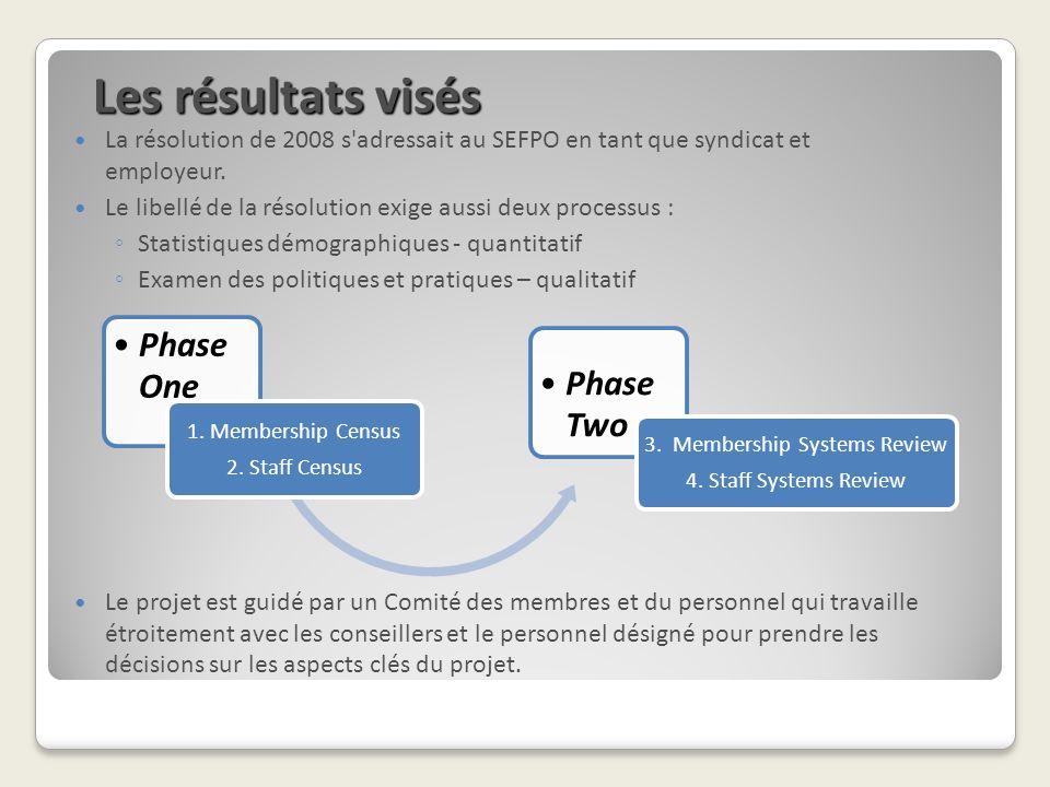 Les résultats visés La résolution de 2008 s'adressait au SEFPO en tant que syndicat et employeur. Le libellé de la résolution exige aussi deux process
