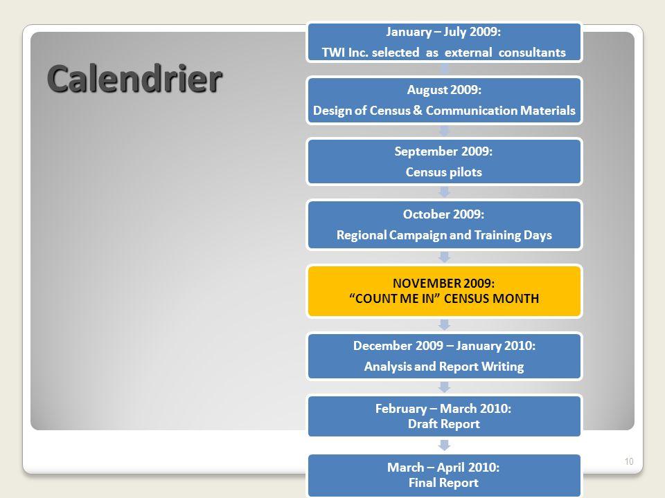 Calendrier 10 January – July 2009: TWI Inc.