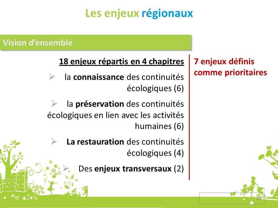 Les enjeux régionaux 18 enjeux répartis en 4 chapitres la connaissance des continuités écologiques (6) la préservation des continuités écologiques en lien avec les activités humaines (6) La restauration des continuités écologiques (4) Des enjeux transversaux (2) Vision densemble 7 enjeux définis comme prioritaires 27