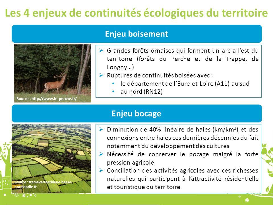 Les 4 enjeux de continuités écologiques du territoire Enjeu boisement Grandes forêts ornaises qui forment un arc à lest du territoire (forêts du Perche et de la Trappe, de Longny…) Ruptures de continuités boisées avec : le département de lEure-et-Loire (A11) au sud au nord (RN12) Enjeu bocage Diminution de 40% linéaire de haies (km/km 2 ) et des connexions entre haies ces dernières décennies du fait notamment du développement des cultures Nécessité de conserver le bocage malgré la forte pression agricole Conciliation des activités agricoles avec ces richesses naturelles qui participent à lattractivité résidentielle et touristique du territoire Source : http://www.le-perche.fr/ Source : trameverteetbleue-basse- normandie.fr