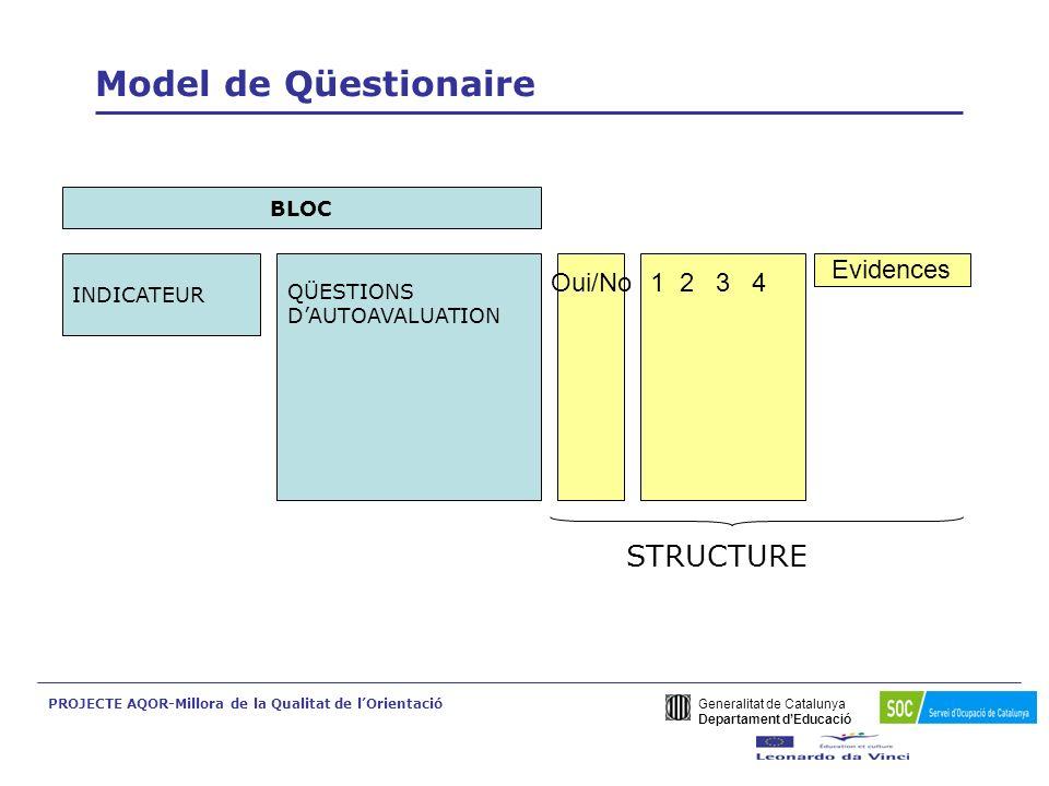 Generalitat de Catalunya Departament dEducació PROJECTE AQOR-Millora de la Qualitat de lOrientació Model de Questionnaire.
