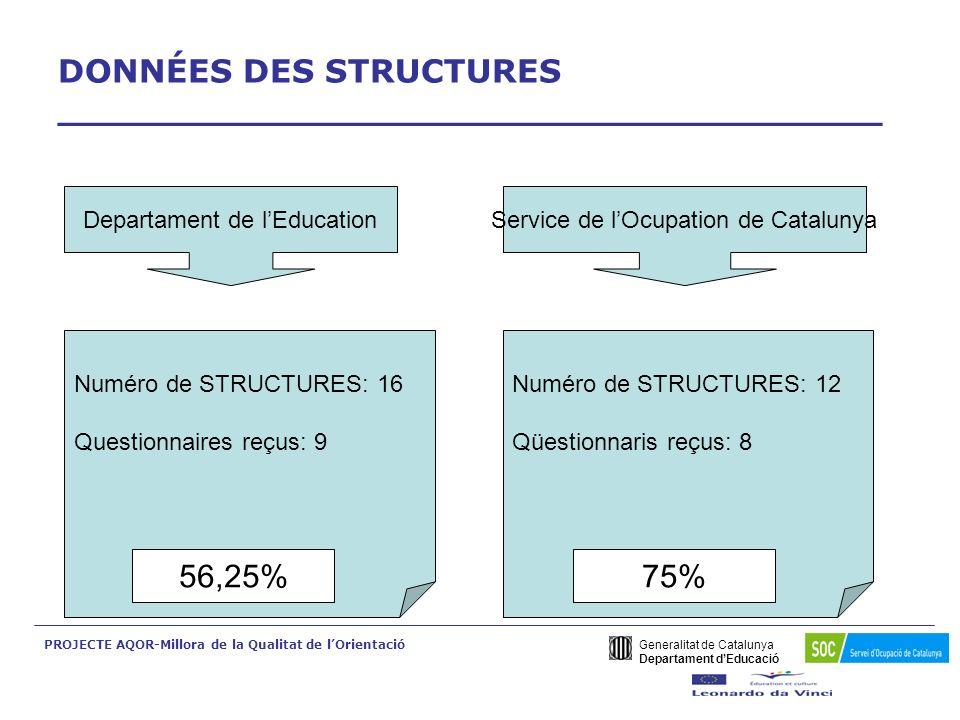 VALIDATION DELS QÜESTIONNAIRES _______________________________ Aspects qualitatifs: - Langage compréhensible - 75% des indicateurs incluent évidences Aspects quantitatifs : - Moyenne arithmétique pondérée des réponses de chaque indicateur - La moyenne arithmétique pondérée du même indicateur dans les différents questionnaires Generalitat de Catalunya Departament dEducació PROJECTE AQOR-Millora de la Qualitat de lOrientació