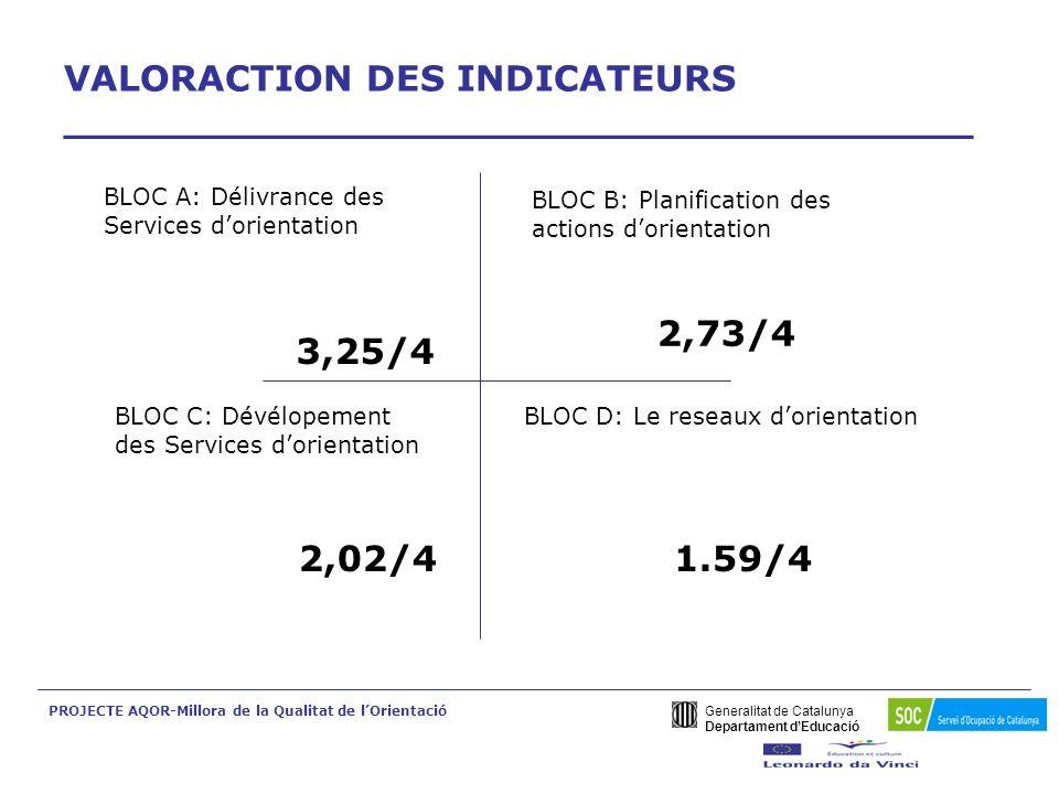 Generalitat de Catalunya Departament dEducació PROJECTE AQOR-Millora de la Qualitat de lOrientació Résumé des travaux de validation du Questionnaire dEvaluation -1(4) ___________________________________ En conséquence du processus d adaptation du Questionnaire dEvaluation à nos structures participantes au projet AQOR, nous avons écarté les indicateurs suivants par sa basse affinité avec notre réalité Exemple:Indicateur 4 Indicateur 20 Indicateur 24 Indicateur 25 Indicateur 28