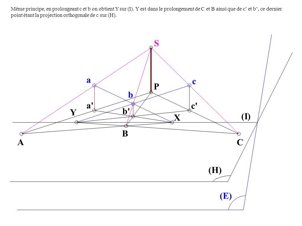 A B C a P S c b a b c (H) (E) (I) Y X Même principe, en prolongeant c et b on obtient Y sur (I).