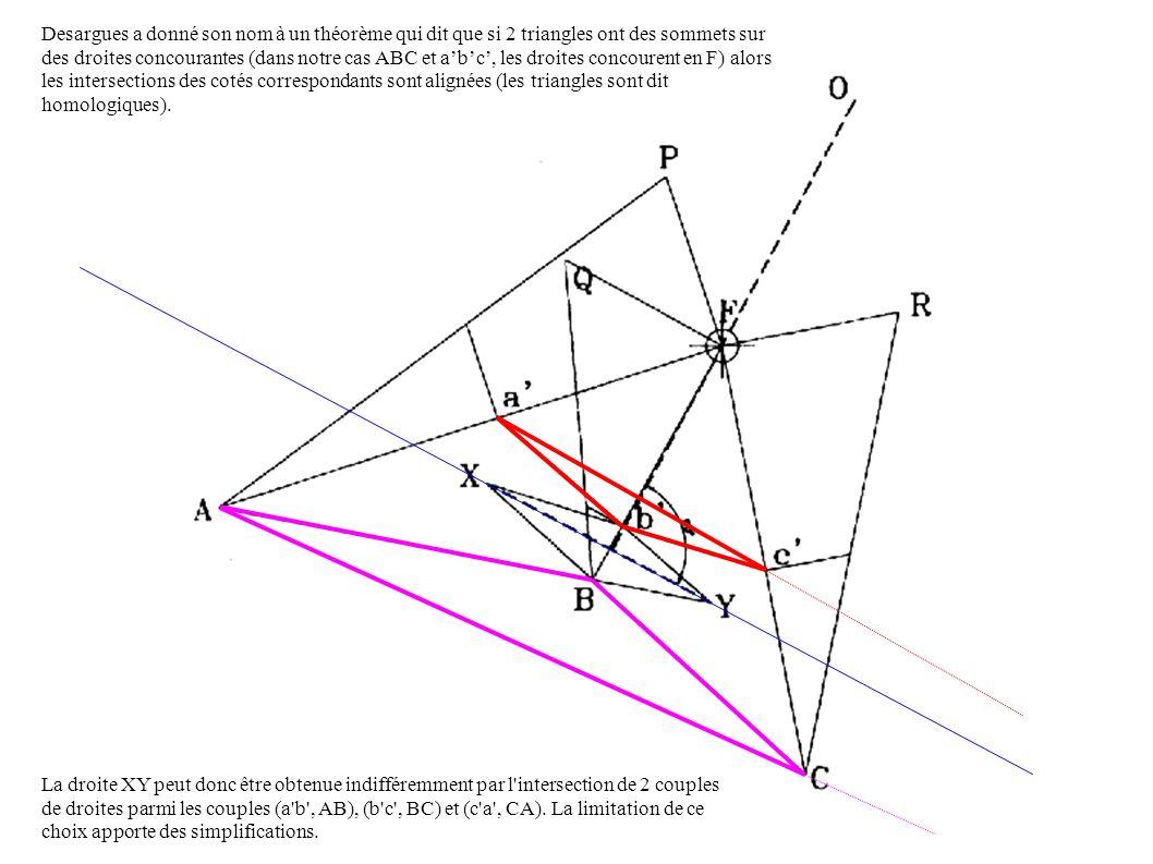 Desargues a donné son nom à un théorème qui dit que si 2 triangles ont des sommets sur des droites concourantes (dans notre cas ABC et abc, les droites concourent en F) alors les intersections des cotés correspondants sont alignées (les triangles sont dit homologiques).