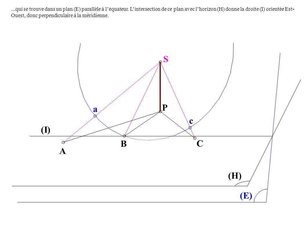 S P C A B a c (E) (I) (H)...qui se trouve dans un plan (E) parallèle à léquateur.