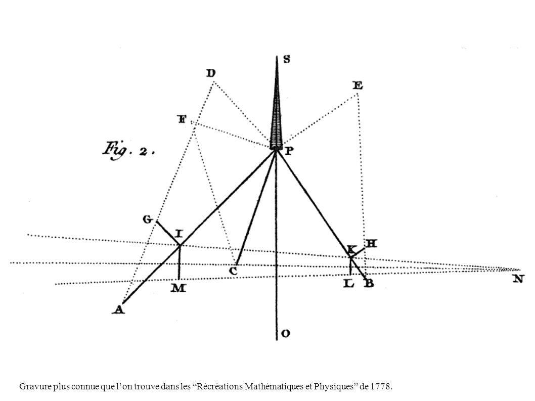 Gravure plus connue que lon trouve dans les Récréations Mathématiques et Physiques de 1778.