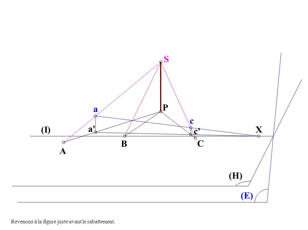 S P C A B a c a c (E) (H) X (I) Revenons à la figure juste avant le rabattement.
