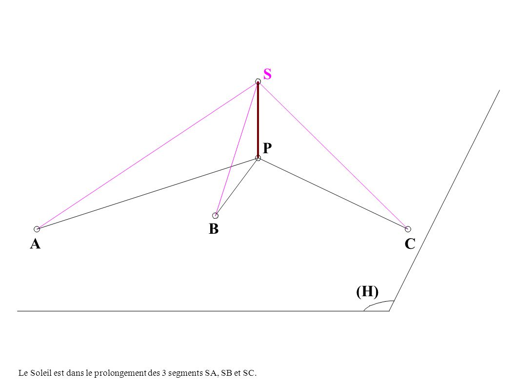 B P S a C (H) A B C c A ...a, B et c sont à la surface dune sphère centrée sur P.