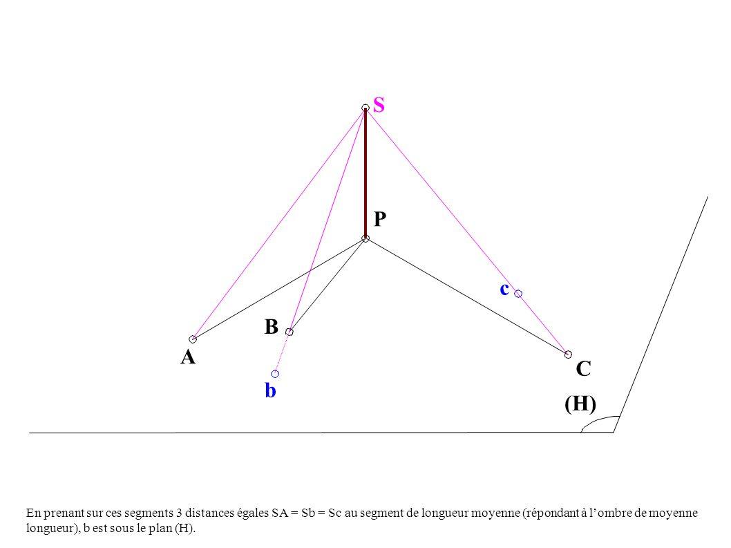 A B P c C (H) S b En prenant sur ces segments 3 distances égales SA = Sb = Sc au segment de longueur moyenne (répondant à lombre de moyenne longueur), b est sous le plan (H).