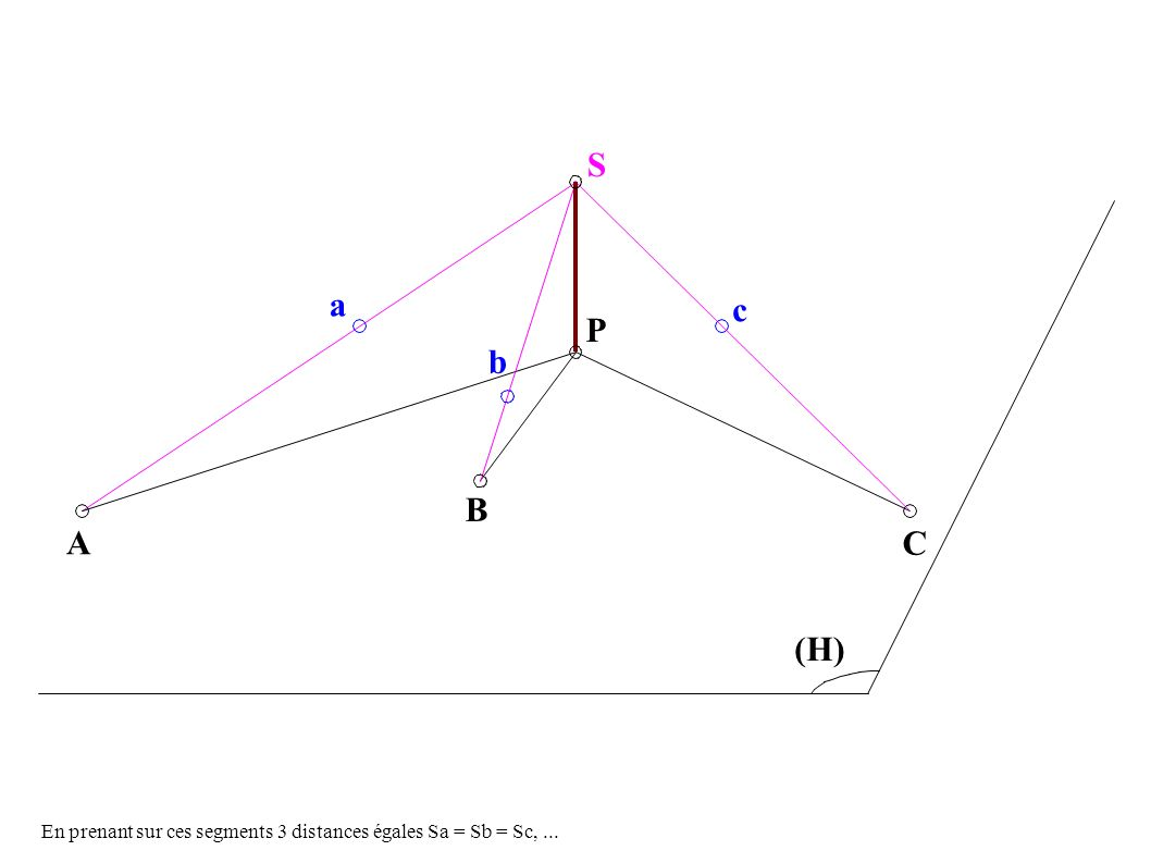 A B C a P S c b (H) En prenant sur ces segments 3 distances égales Sa = Sb = Sc,...