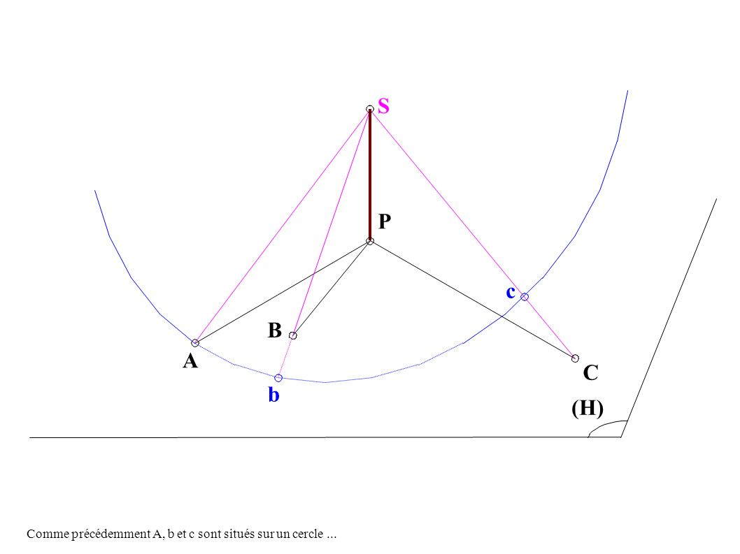 A B P c C (H) S b Comme précédemment A, b et c sont situés sur un cercle...