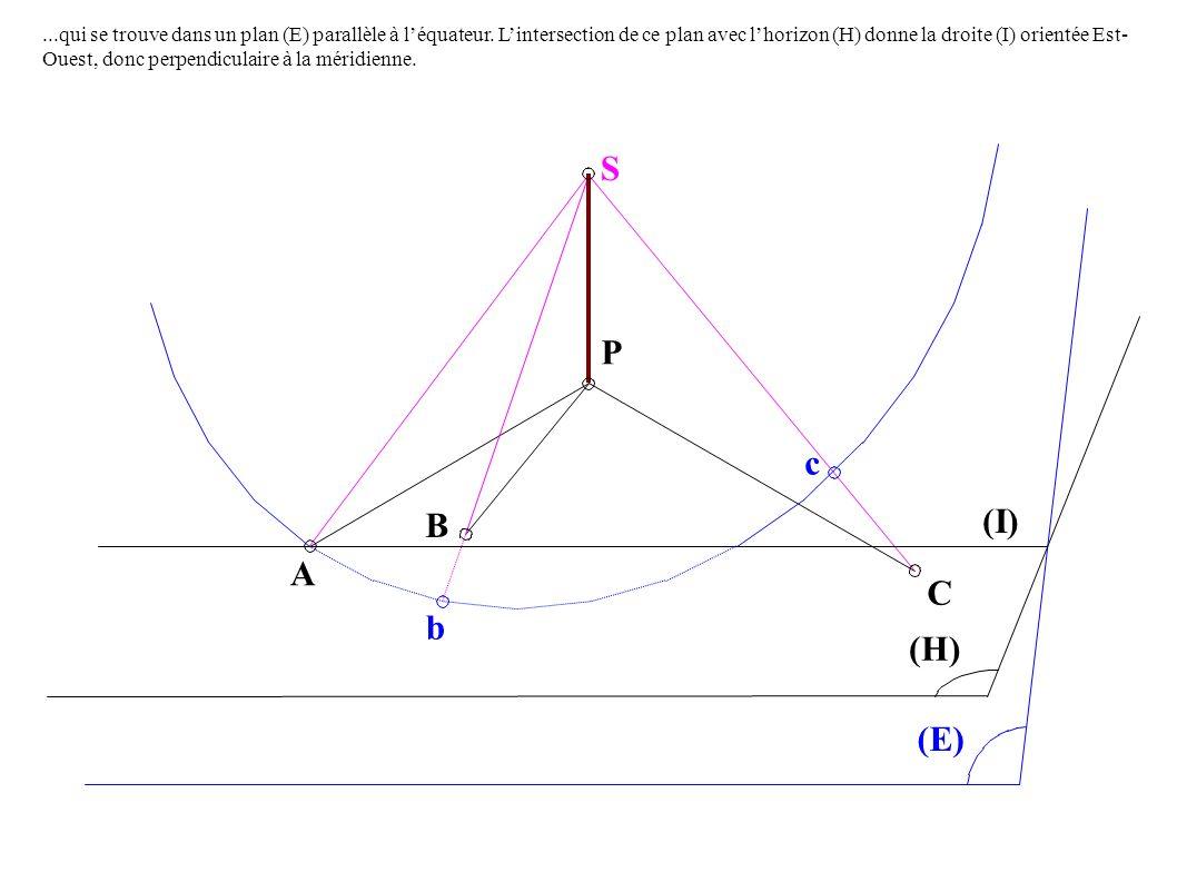 A B P c C (I) (H) (E) S b...qui se trouve dans un plan (E) parallèle à léquateur.