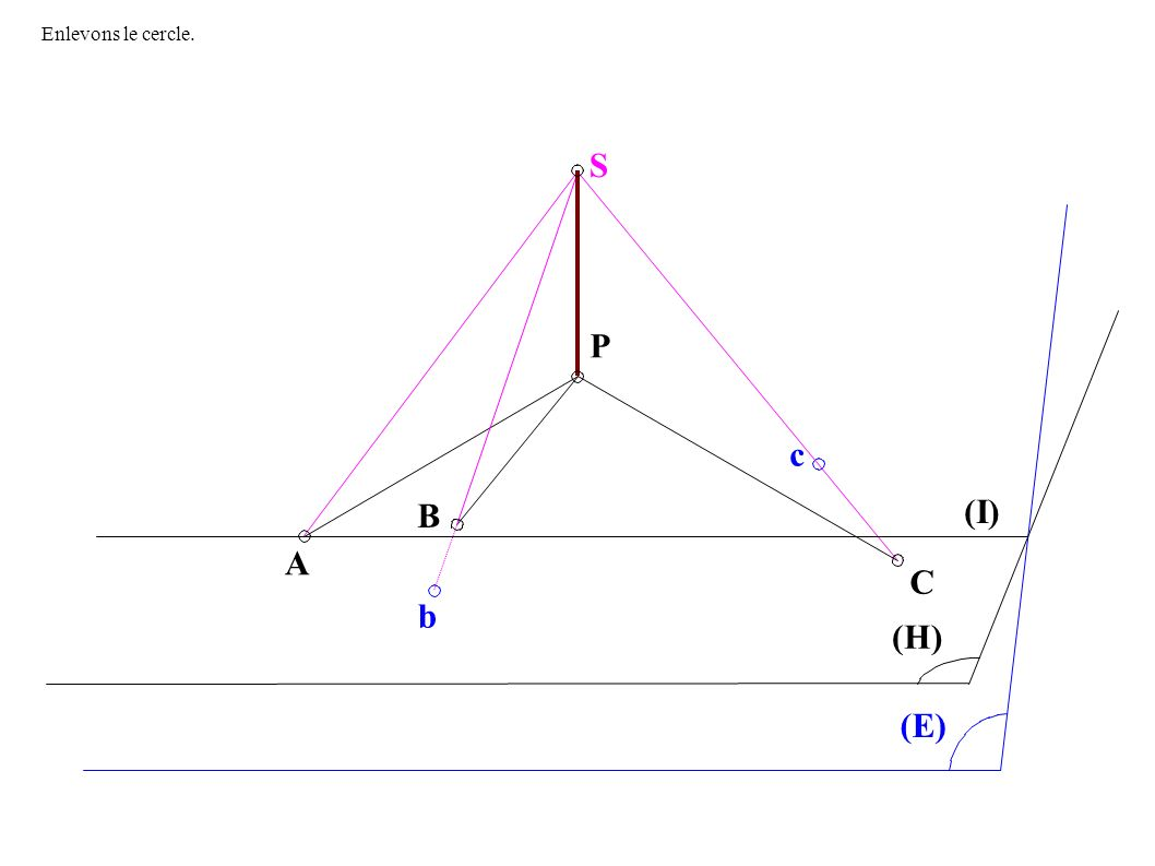A B P c C (I) (H) (E) S b Enlevons le cercle.