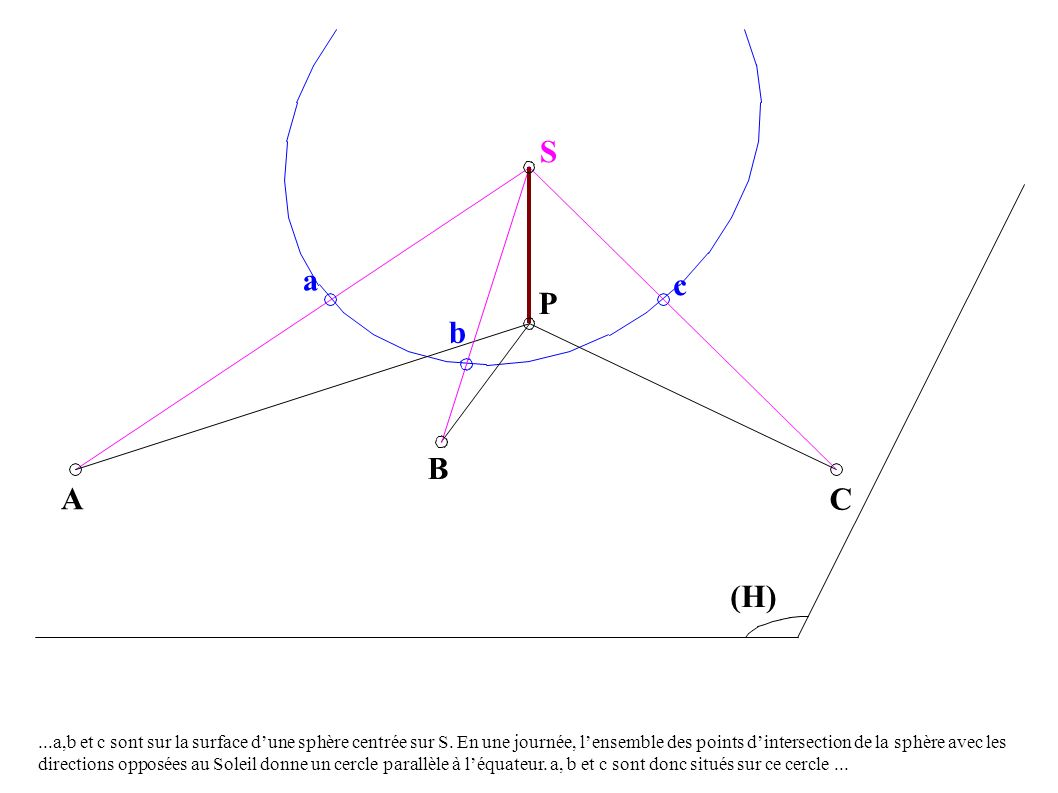 A B P C (H) S Le gnomon PS et les 3 ombres PA, PB et PC.