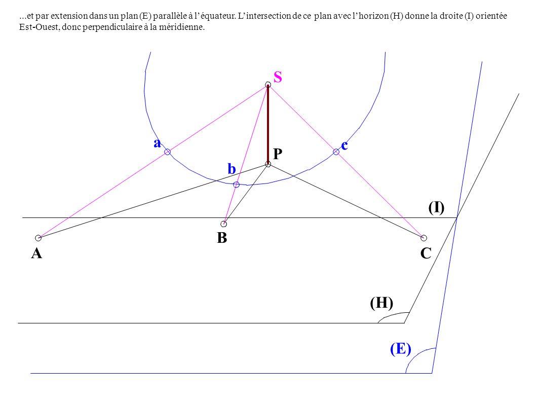 A B C a P S c b (H) (E) (I)...et par extension dans un plan (E) parallèle à léquateur.
