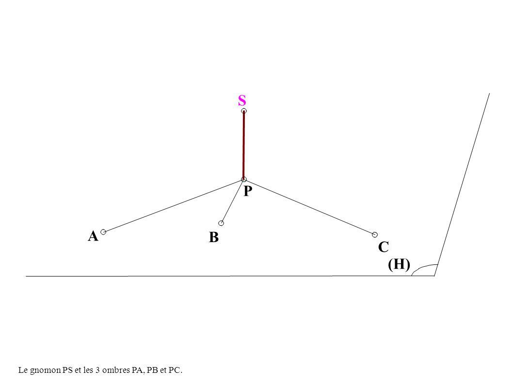 P S C (H) A B Le gnomon PS et les 3 ombres PA, PB et PC.