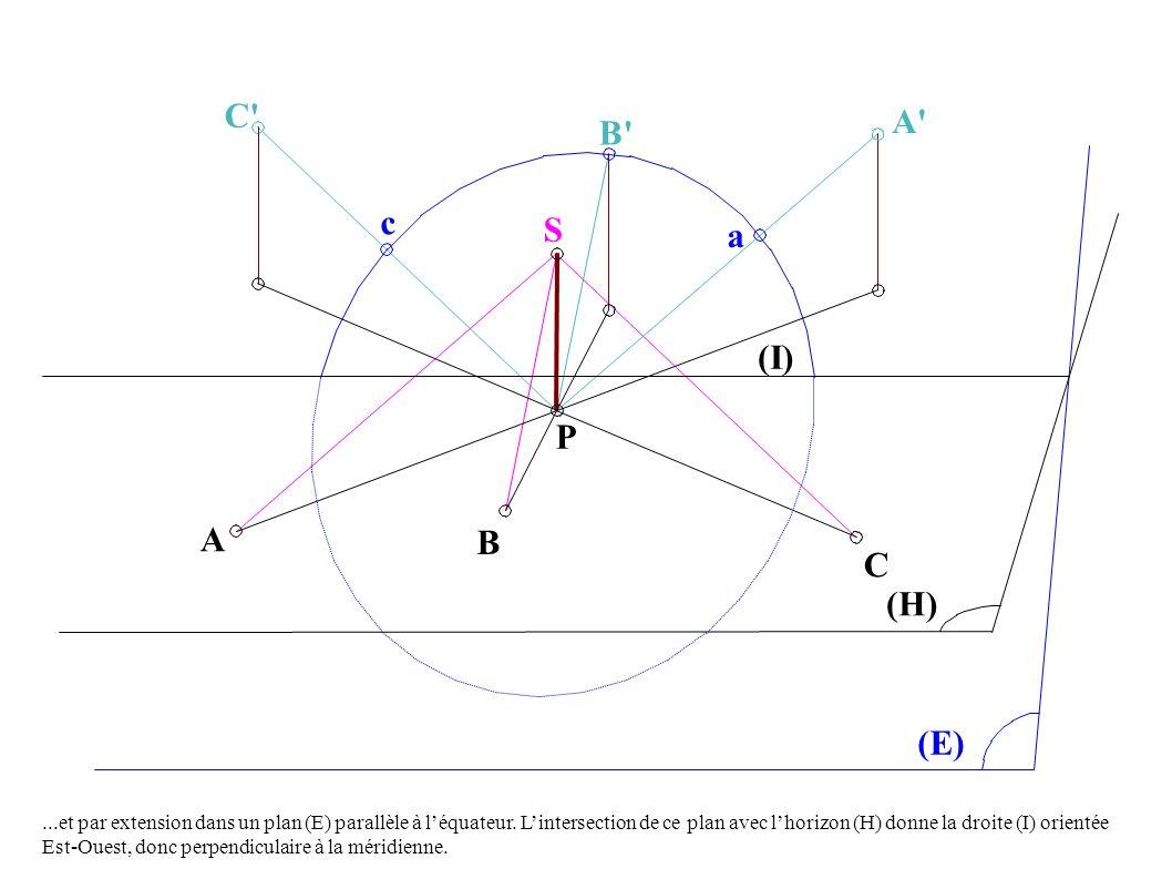 B P S a C (I) (H) (E) A B C c A ...et par extension dans un plan (E) parallèle à léquateur.