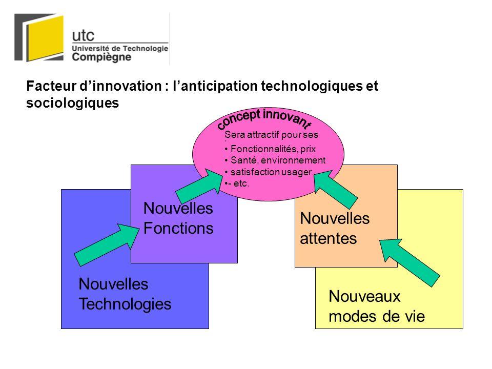 Facteur dinnovation : lanticipation technologiques et sociologiques Nouvelles Technologies Nouvelles Fonctions Nouvelles attentes Nouveaux modes de vi