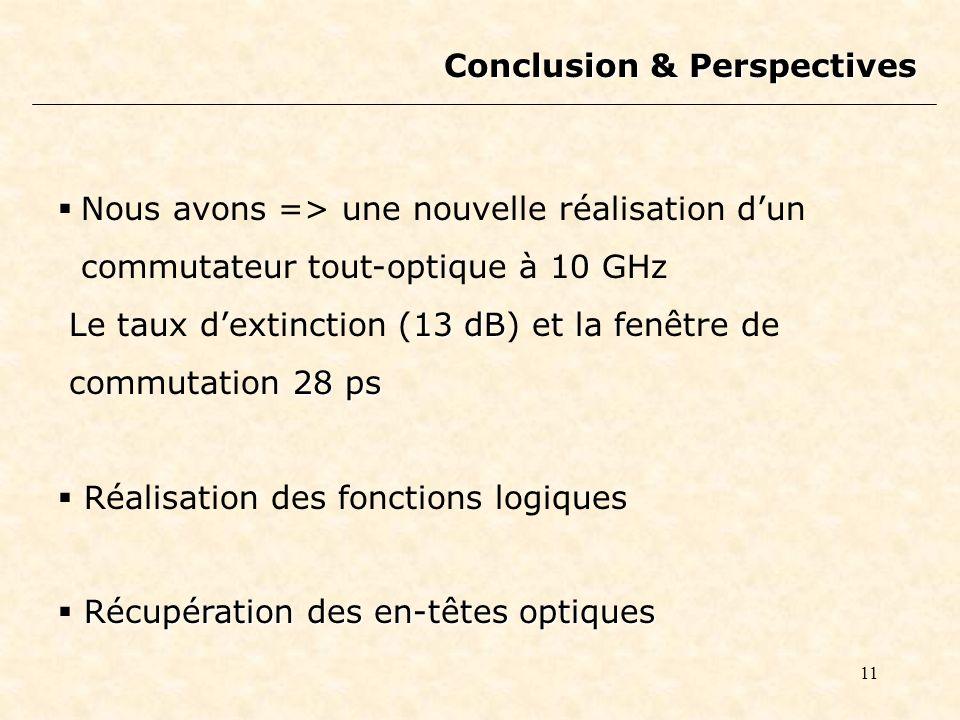 11 Conclusion & Perspectives Nous avons => une nouvelle réalisation dun commutateur tout-optique à 10 GHz 13 dB Le taux dextinction (13 dB) et la fenêtre de 28 ps commutation 28 ps Réalisation des fonctions logiques Récupération des en-têtes optiques