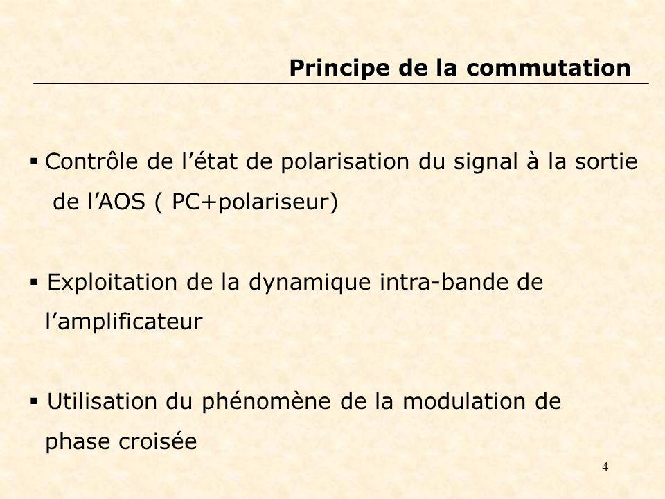 4 Principe de la commutation Contrôle de létat de polarisation du signal à la sortie de lAOS ( PC+polariseur) Exploitation de la dynamique intra-bande de lamplificateur Utilisation du phénomène de la modulation de phase croisée