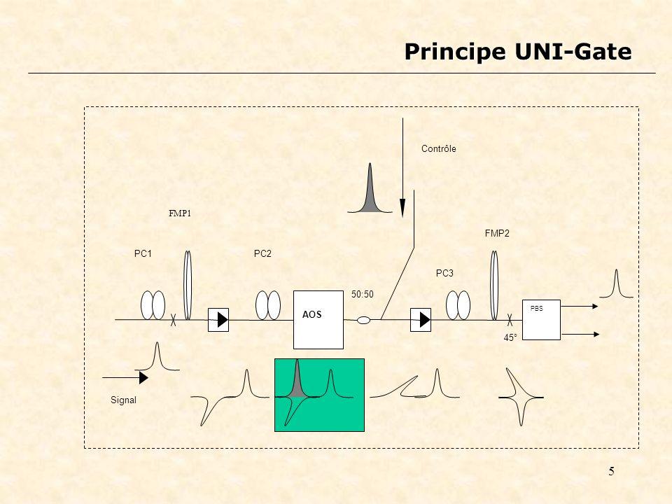 5 AOS 50:50 PC1 FMP1 PC2 PC3 FMP2 Signal Contrôle PBS 45° Principe UNI-Gate