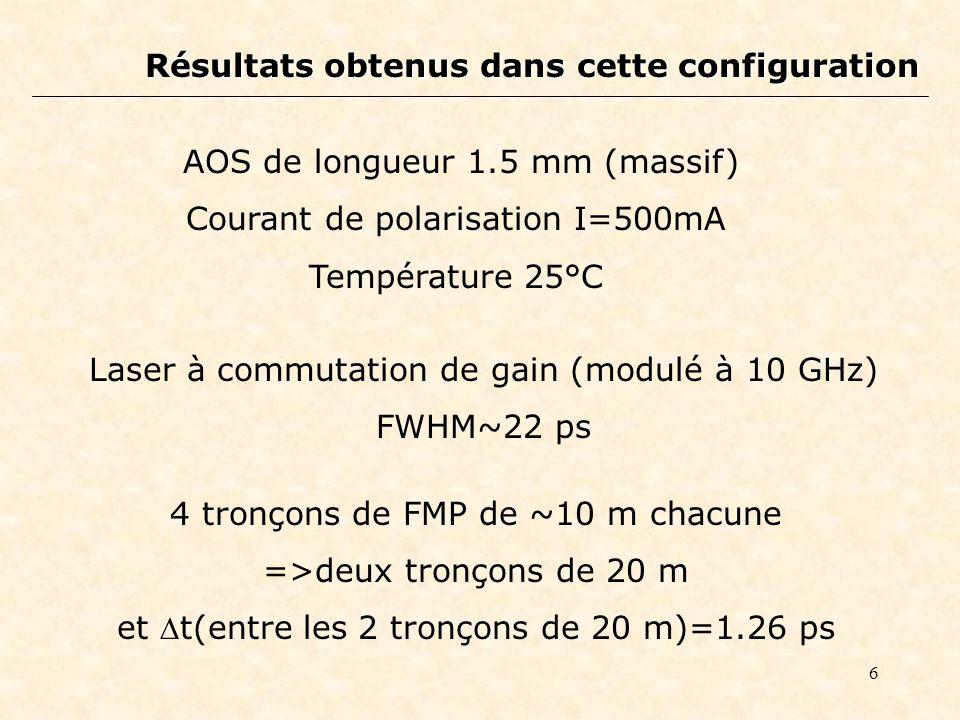 6 Résultats obtenus dans cette configuration AOS de longueur 1.5 mm (massif) Courant de polarisation I=500mA Température 25°C Laser à commutation de gain (modulé à 10 GHz) FWHM~22 ps 4 tronçons de FMP de ~10 m chacune =>deux tronçons de 20 m et t(entre les 2 tronçons de 20 m)=1.26 ps