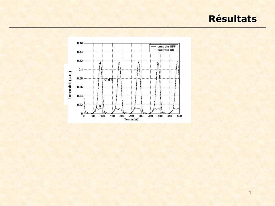 7 Résultats Intensité (a.u.) 9 dB