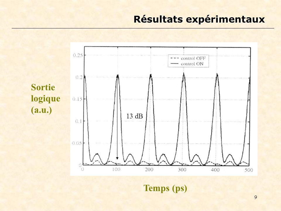 9 Résultats expérimentaux Sortie logique (a.u.) Temps (ps) 13 dB