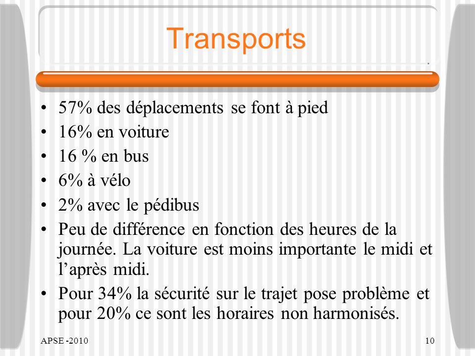 APSE -201010 Transports 57% des déplacements se font à pied 16% en voiture 16 % en bus 6% à vélo 2% avec le pédibus Peu de différence en fonction des