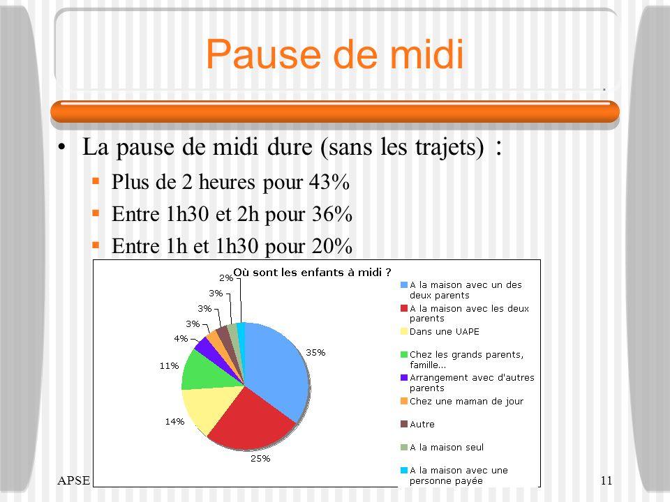 APSE -201011 Pause de midi La pause de midi dure (sans les trajets) : Plus de 2 heures pour 43% Entre 1h30 et 2h pour 36% Entre 1h et 1h30 pour 20%