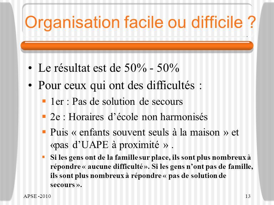APSE -201013 Organisation facile ou difficile ? Le résultat est de 50% - 50% Pour ceux qui ont des difficultés : 1er : Pas de solution de secours 2e :
