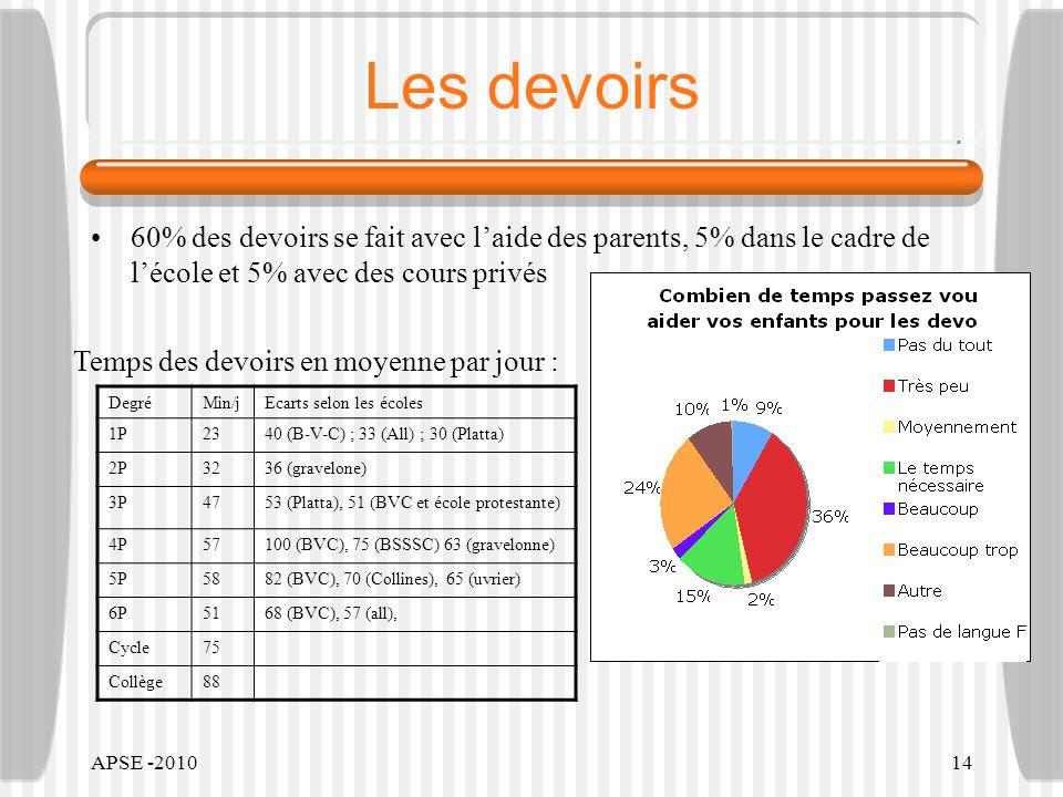 APSE -201014 Les devoirs 60% des devoirs se fait avec laide des parents, 5% dans le cadre de lécole et 5% avec des cours privés DegréMin/jEcarts selon les écoles 1P2340 (B-V-C) ; 33 (All) ; 30 (Platta) 2P3236 (gravelone) 3P4753 (Platta), 51 (BVC et école protestante) 4P57100 (BVC), 75 (BSSSC) 63 (gravelonne) 5P5882 (BVC), 70 (Collines), 65 (uvrier) 6P5168 (BVC), 57 (all), Cycle75 Collège88 Temps des devoirs en moyenne par jour :