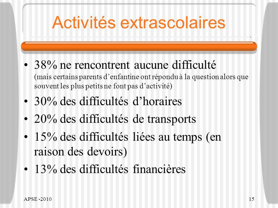 APSE -201015 Activités extrascolaires 38% ne rencontrent aucune difficulté (mais certains parents denfantine ont répondu à la question alors que souve