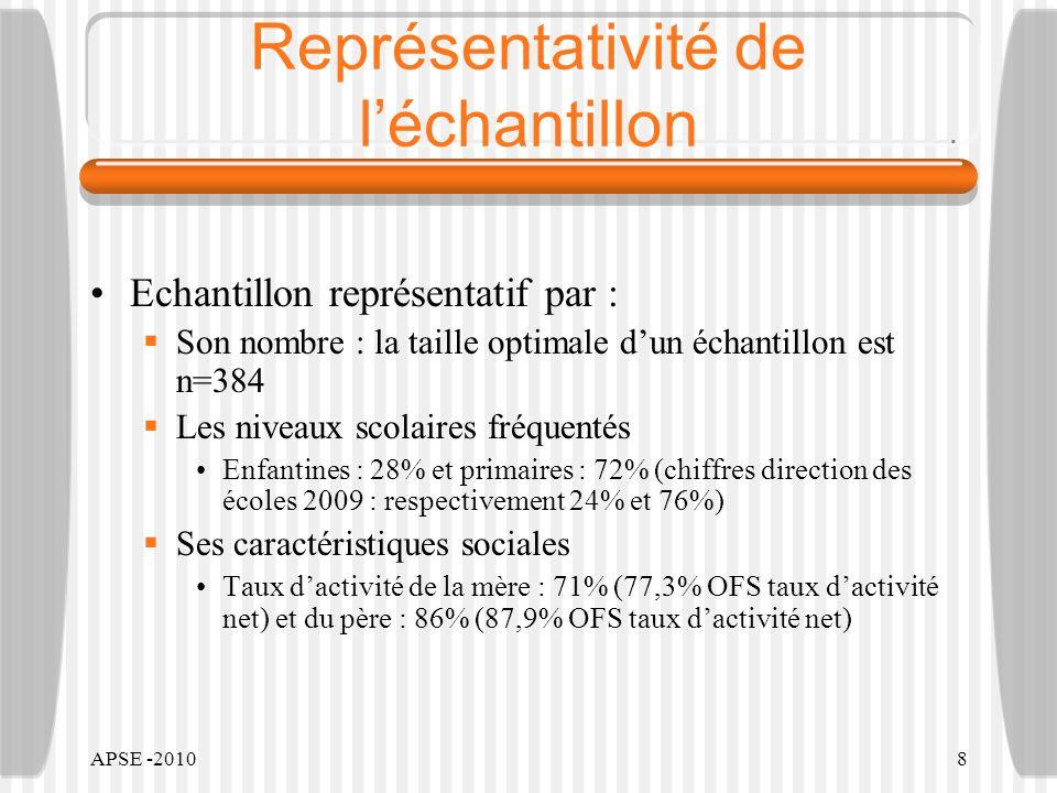 APSE -20108 Représentativité de léchantillon Echantillon représentatif par : Son nombre : la taille optimale dun échantillon est n=384 Les niveaux sco