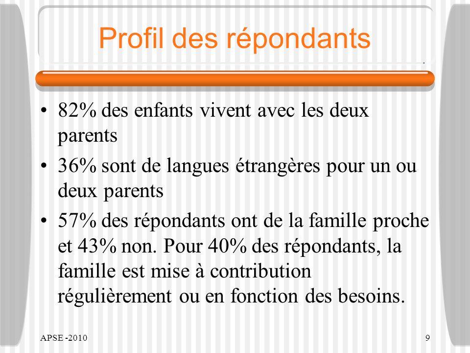 APSE -20109 Profil des répondants 82% des enfants vivent avec les deux parents 36% sont de langues étrangères pour un ou deux parents 57% des répondants ont de la famille proche et 43% non.