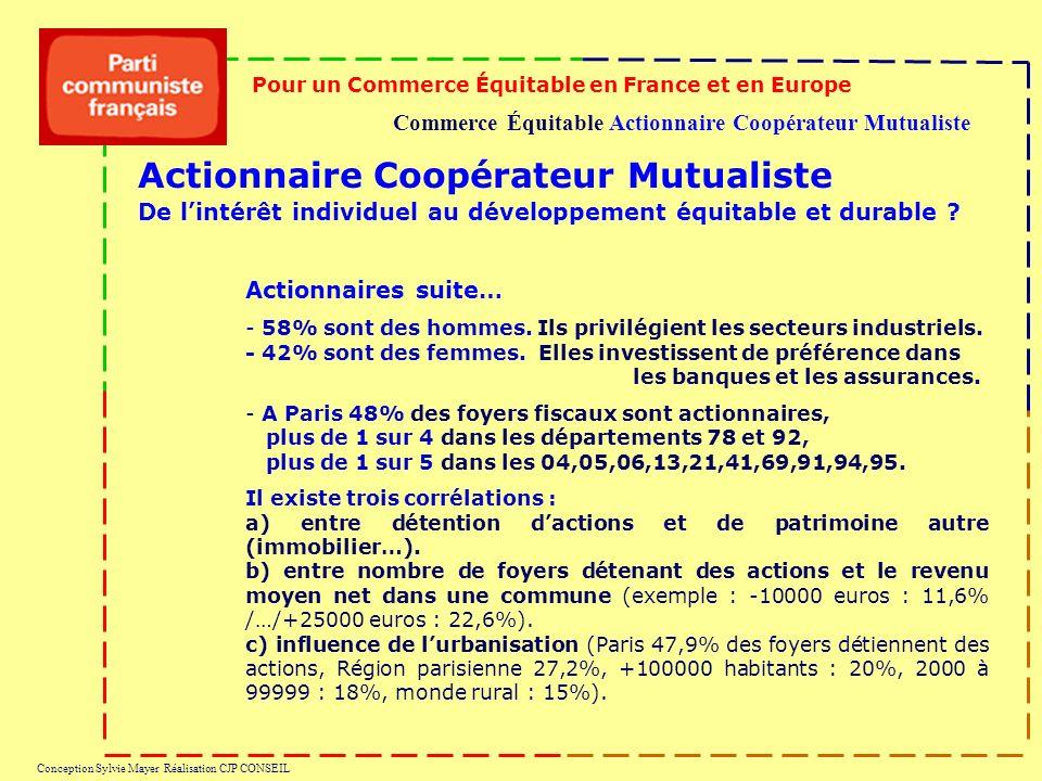 Commerce Équitable Actionnaire Coopérateur Mutualiste Pour un Commerce Équitable en France et en Europe Conception Sylvie Mayer Réalisation CJP CONSEIL Actionnaires suite… - 58% sont des hommes.